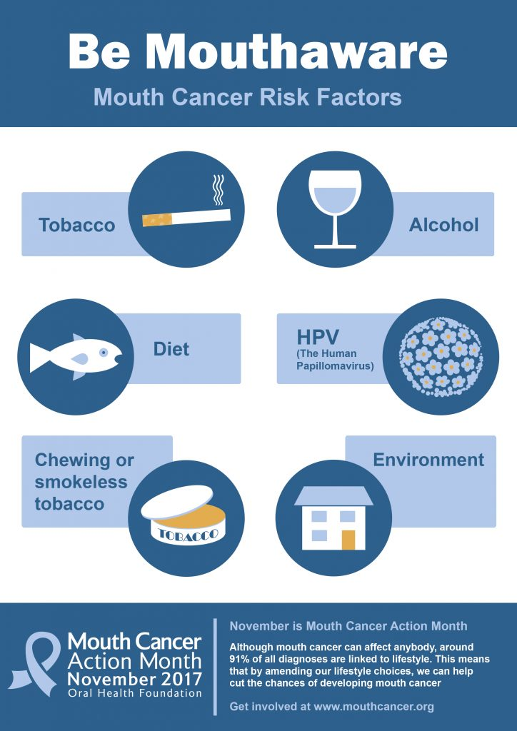 Risk-Factors-Mouth-Cancer-A4-Poster-2017-724x1024.jpg