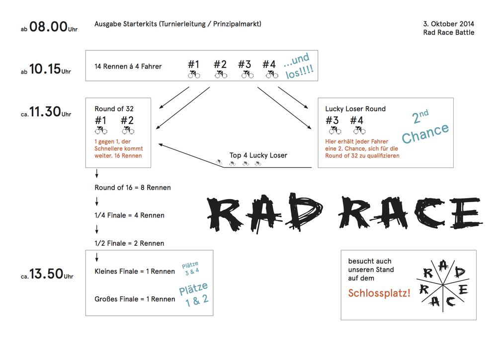 RAD RACE Battle Münster
