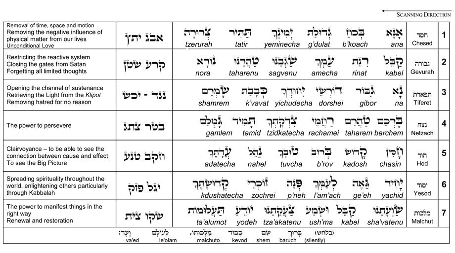 Ana Bekoach  Letter Name Of God