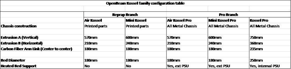 Design Table showing the different Kossel family configurations