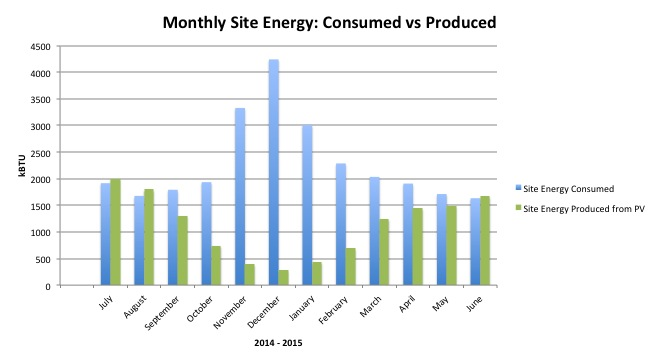 Monthly Site Energy