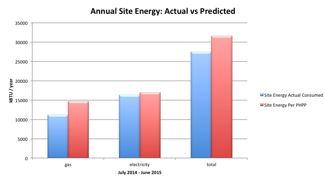 Site Energy Actual v Predicted