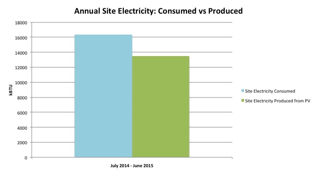 Site Electricity v Produced
