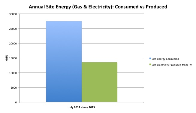 Site Energy v Produced