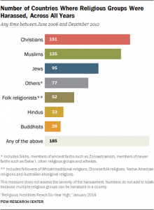 harassed religions_0.png