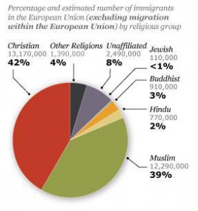 immigrants-religious-composition-europe-281x300.jpg