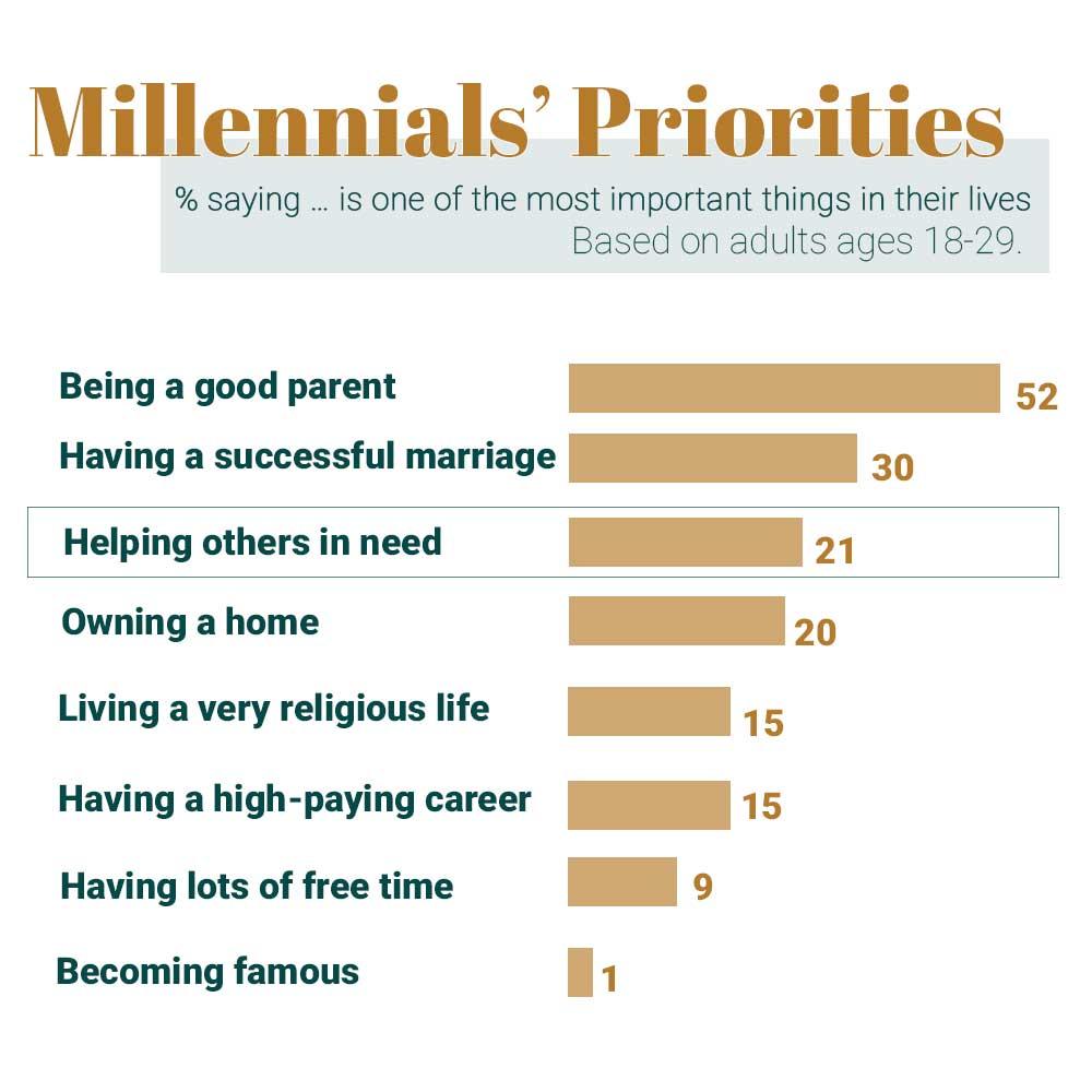 How-do-millennials-consume