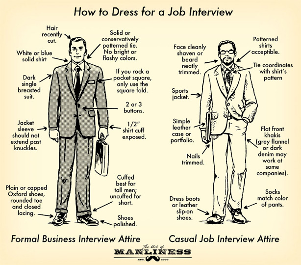 copy of job interview skills