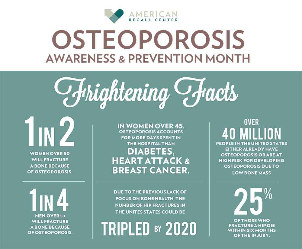 Osteoporosis Awareness and Prevention Facts.