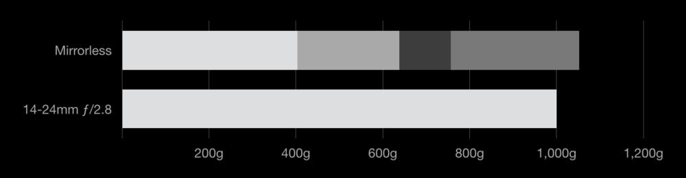 Fuji_Fujifilm_14mmf2pt8_18mmf2_23mmf1pt4_10-24mmf4zoom_Nikon_14-24f2pt8_weight.png