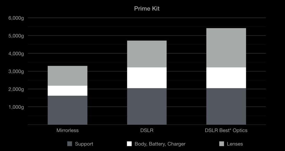 Prime Kit.png