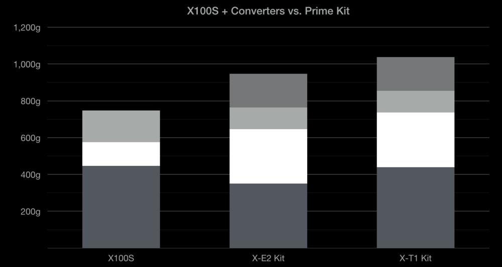 x100s_converters_vs_primes.png