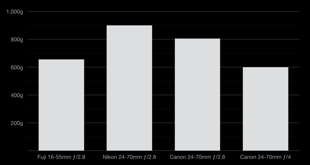 Fuji Fujifilm 16-55mm f2.8 vs. Nikon 24-70 f2.8 vs Canon 24-70 f2.8 vs Canon 24-70 f4 weight