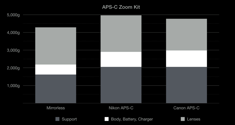 Fuji Fujifilm vs DSLR APS-C weight