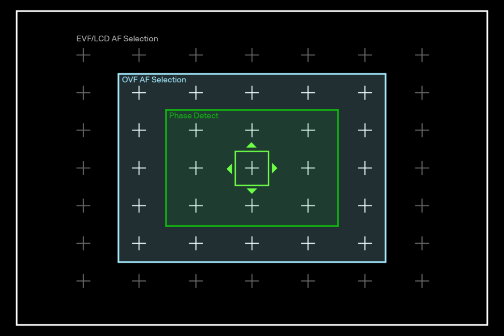 Fuji Fujifilm OVF EVF LCD AF points.png