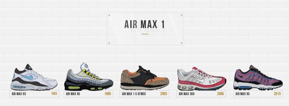 buy online 54300 2493f Løpeskoen laget av neoprenmateriale var revolusjonerende for Nike. Til å  begynne med tvilte markedsføringsavdelingen på