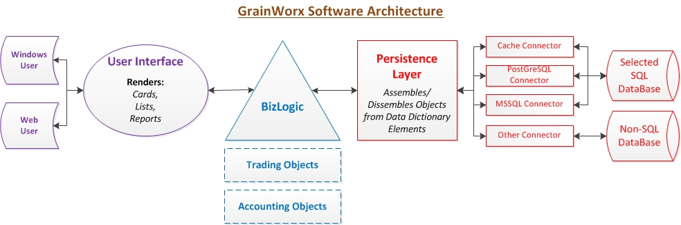 "The RSDS architecture affords application engineers - yours or ours - to focus on customer BizLogic. In the case of GrainWorx, for example, a complete Commodity Trading and Risk Management (CTRM) suite. The interrelationship among well thought-out objects that reflect Agricultural Commodity Trading and Accounting functions allow customer focus to be on their unique way of doing things. GrainWorx can conform to that ""way"" without losing its structural integrity."