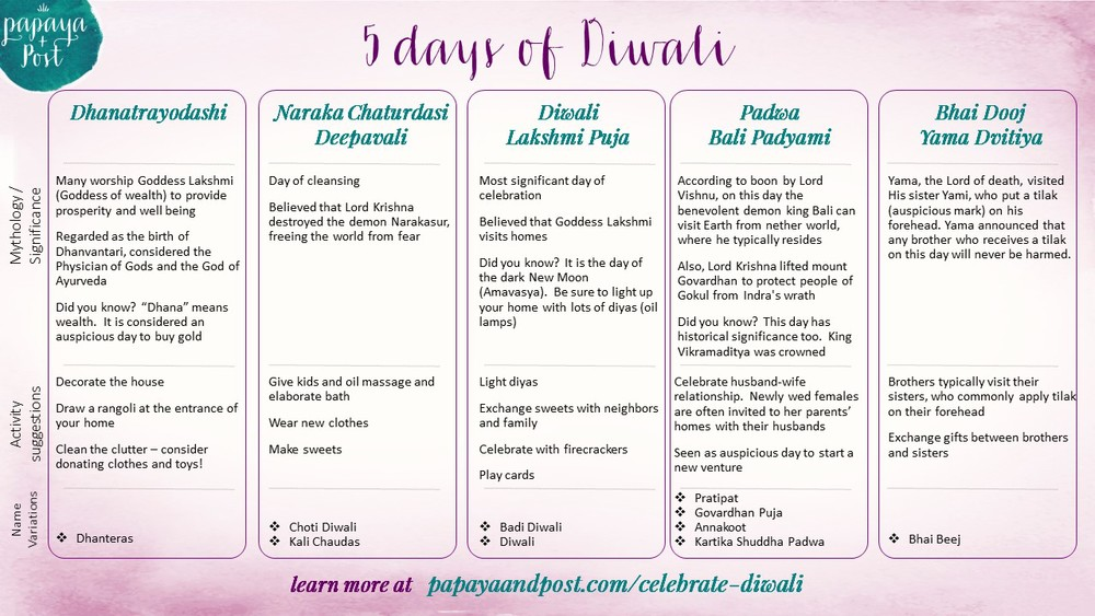 5 days of Diwali Quick read on the 5 days of celebration and the myths associated with each
