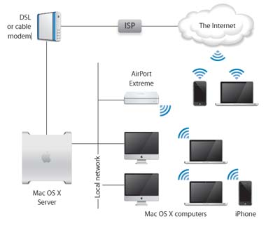 expert mac networking