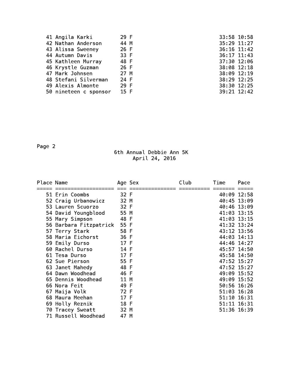 Debbie Ann 5K Overall Results 2016_Page_2.jpg