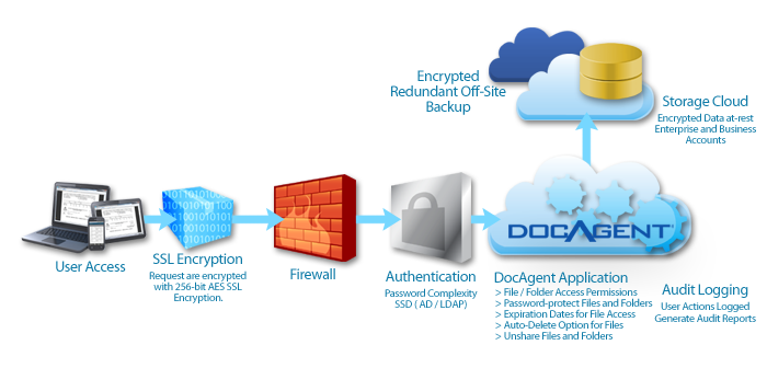 DocAgent_Security-Layers.jpg