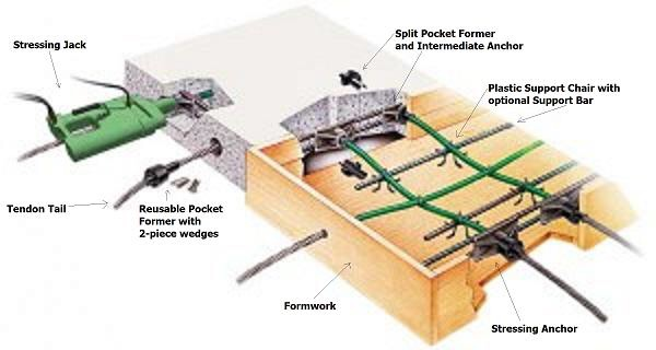 Let S Get Technical Basics Of Post Tension Concrete Beams