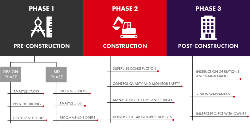 V2 Updated Construction Management Services Graph.jpg