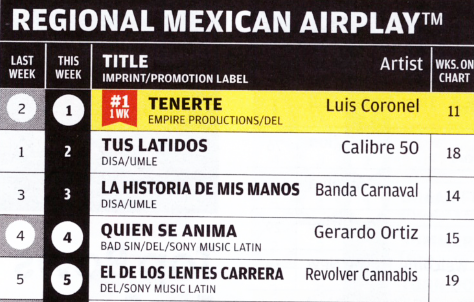 Luis Coronel Es 1 En Billboard Y Monitor Latino Espectaculos Al Dia