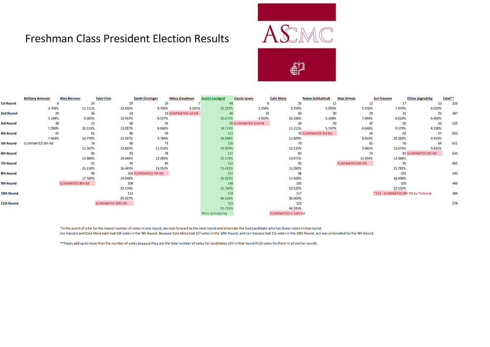 FreshmanClassElectionResults.png
