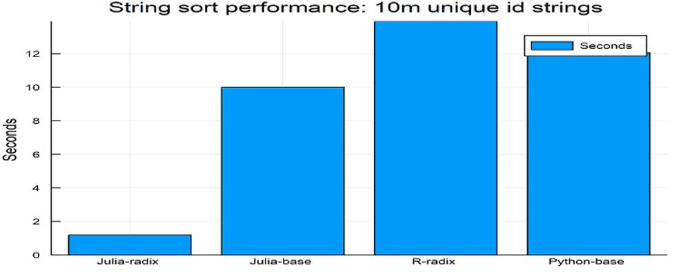 Julia_vs_R_vs_Python.png