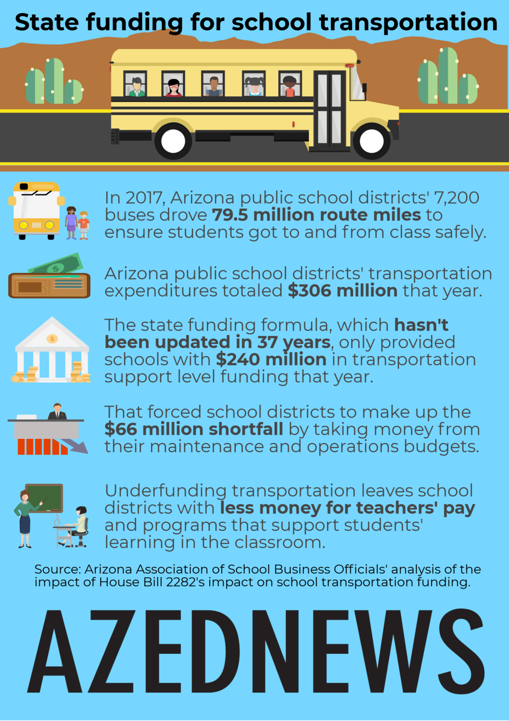 AZEdNewsAZTransportationFundingInfographic-1.png