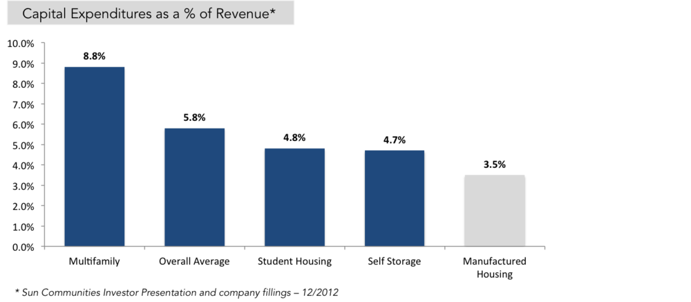 Capex Chart Higher Cap Rates Than Apartments Mobile Home Park