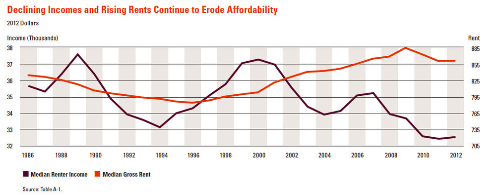 Adjusting for inflation, rental costs have dramatically outpaced renter income growth