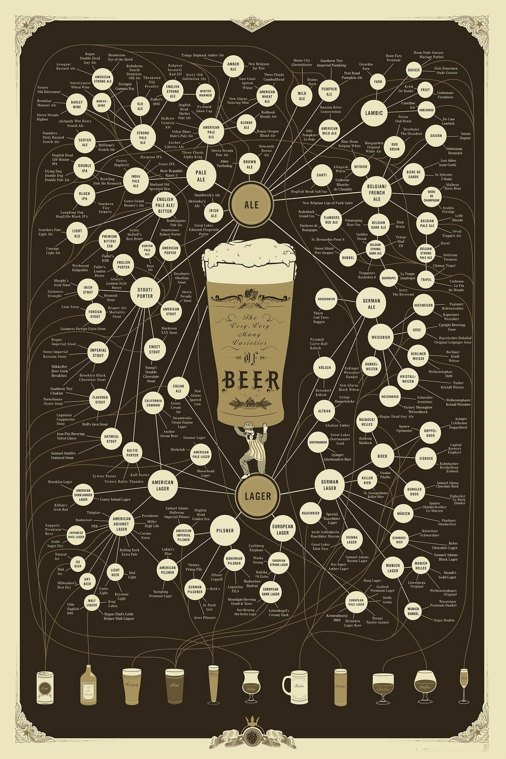 Beer Pop Chart designed by Ben Gibson and Patrick Mulligan