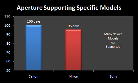 Aperture Support