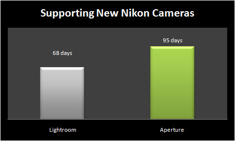 Nikon Support