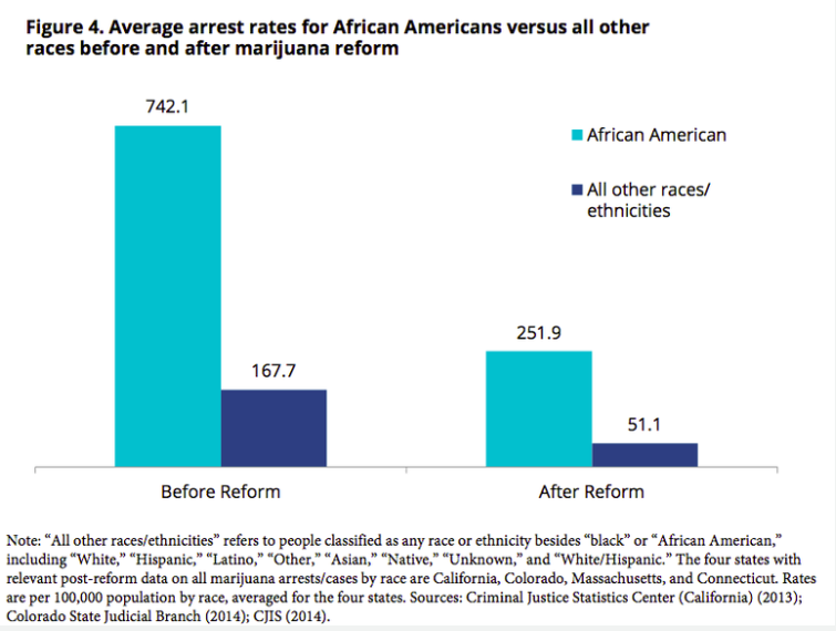 Graph from: Marijuana legalization doesn't solve racial disparities in the criminal justice system. Link below.