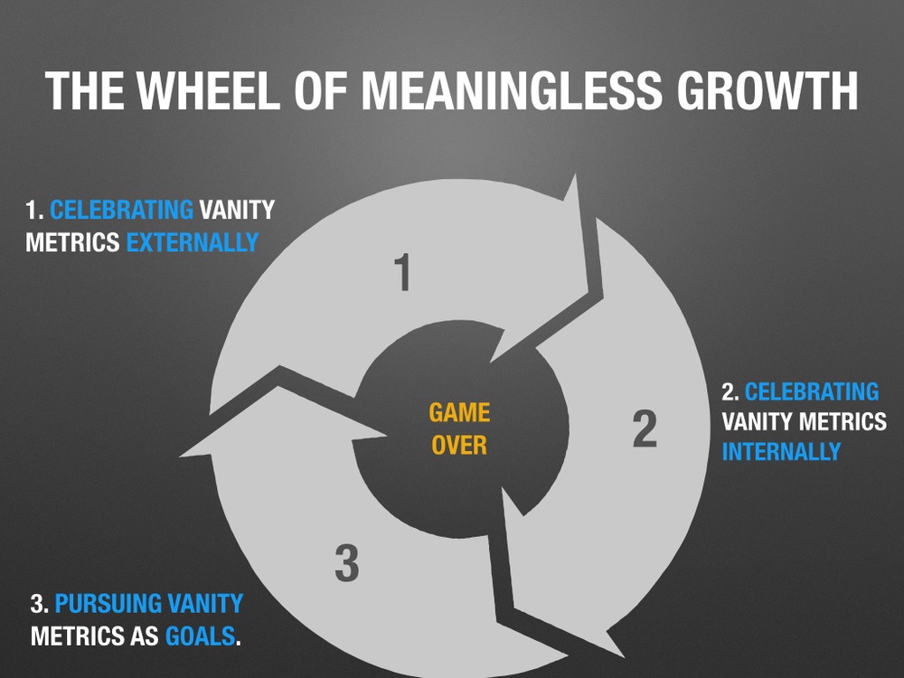 Wheel Of Meaningless Growth.001.jpg