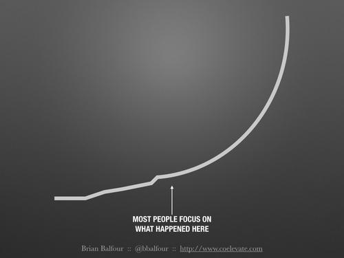 la crescita curva