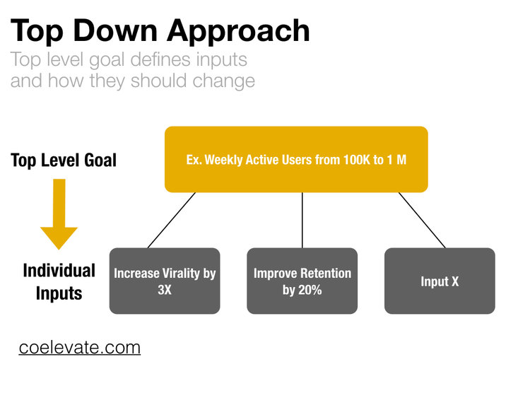 5 Recommendations for Setting Yearly Growth Goals