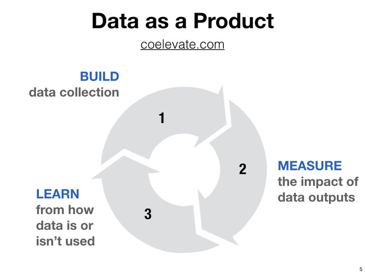 Data As Product
