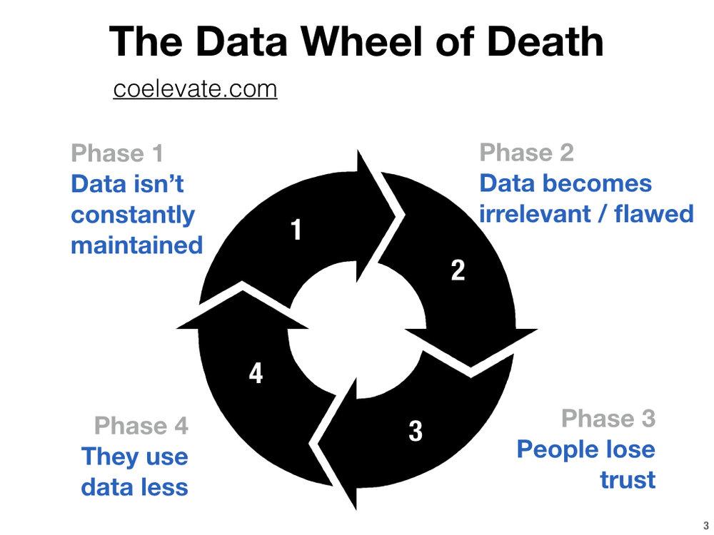 data acquisition essay
