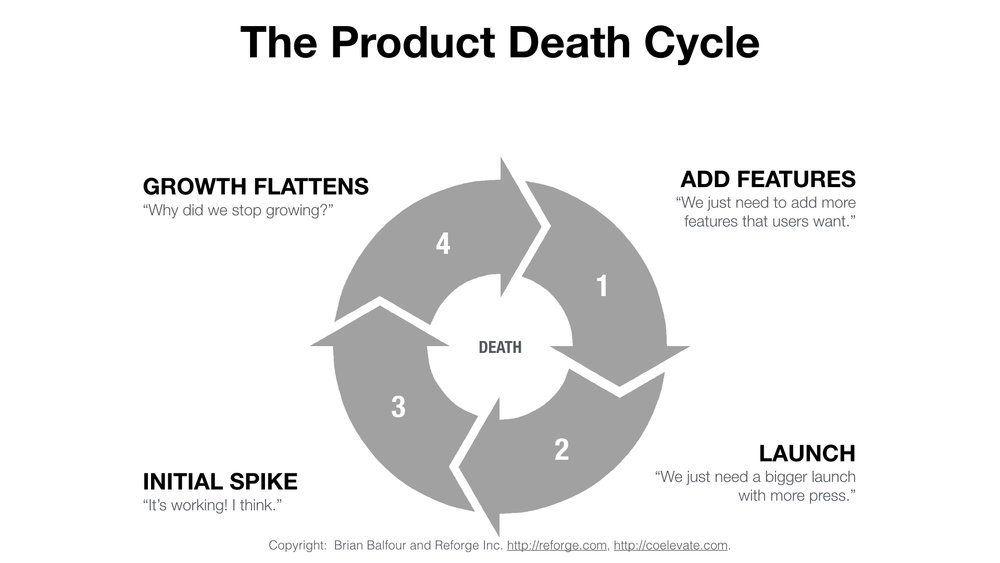 product-death-cycle-coelevate