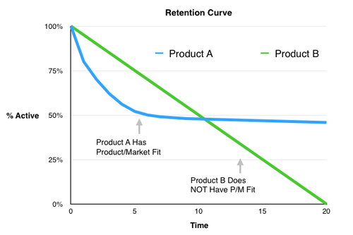 Retention curves (3).png