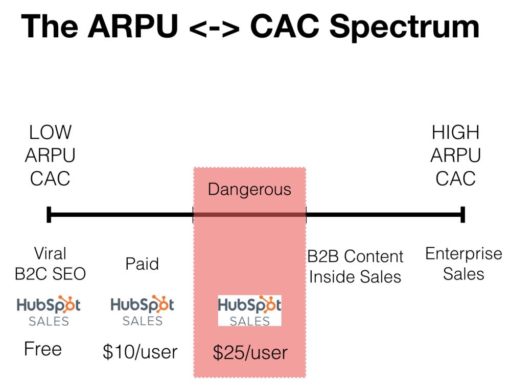 (8) ARPU CAC Danger Zone.png