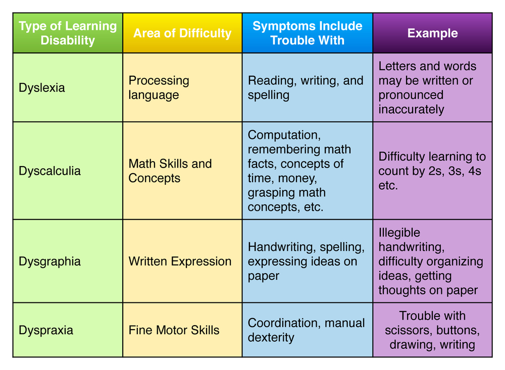 the learning disability of specific developmental dyslexia Specific learning difficulties  dyslexia: dyslexia is a hidden disability thought to affect around 10% of the population,  developmental coordination disorder.