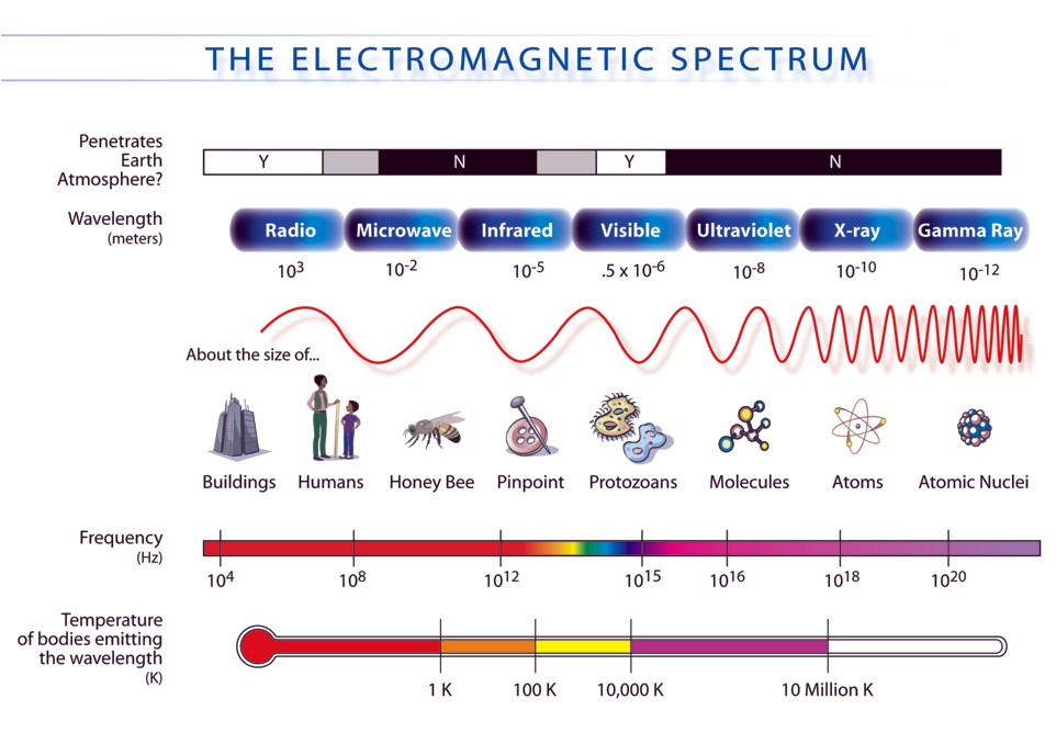 This NASA graphic shows where Radio waves are located in the overall spectrum