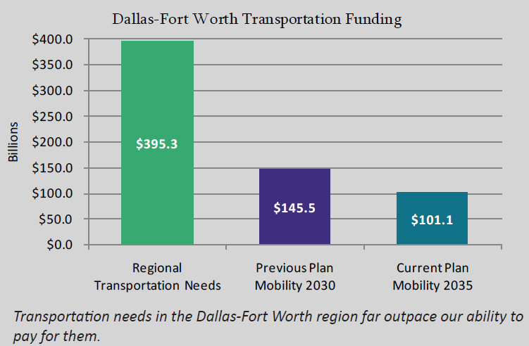 The North Texas region has only 25% of the funding needed to address regional transportation needs.