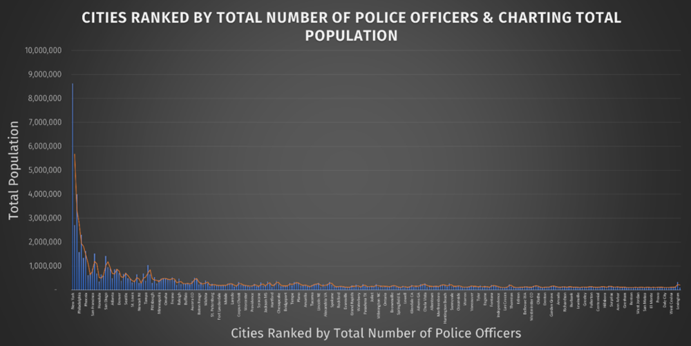 Cities ranked by total number of police officers & charting total population