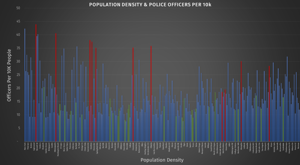 """Population density & police officers per 10K, highlighting """"most dangerous"""" (red) and """"safest"""" cities (green)"""